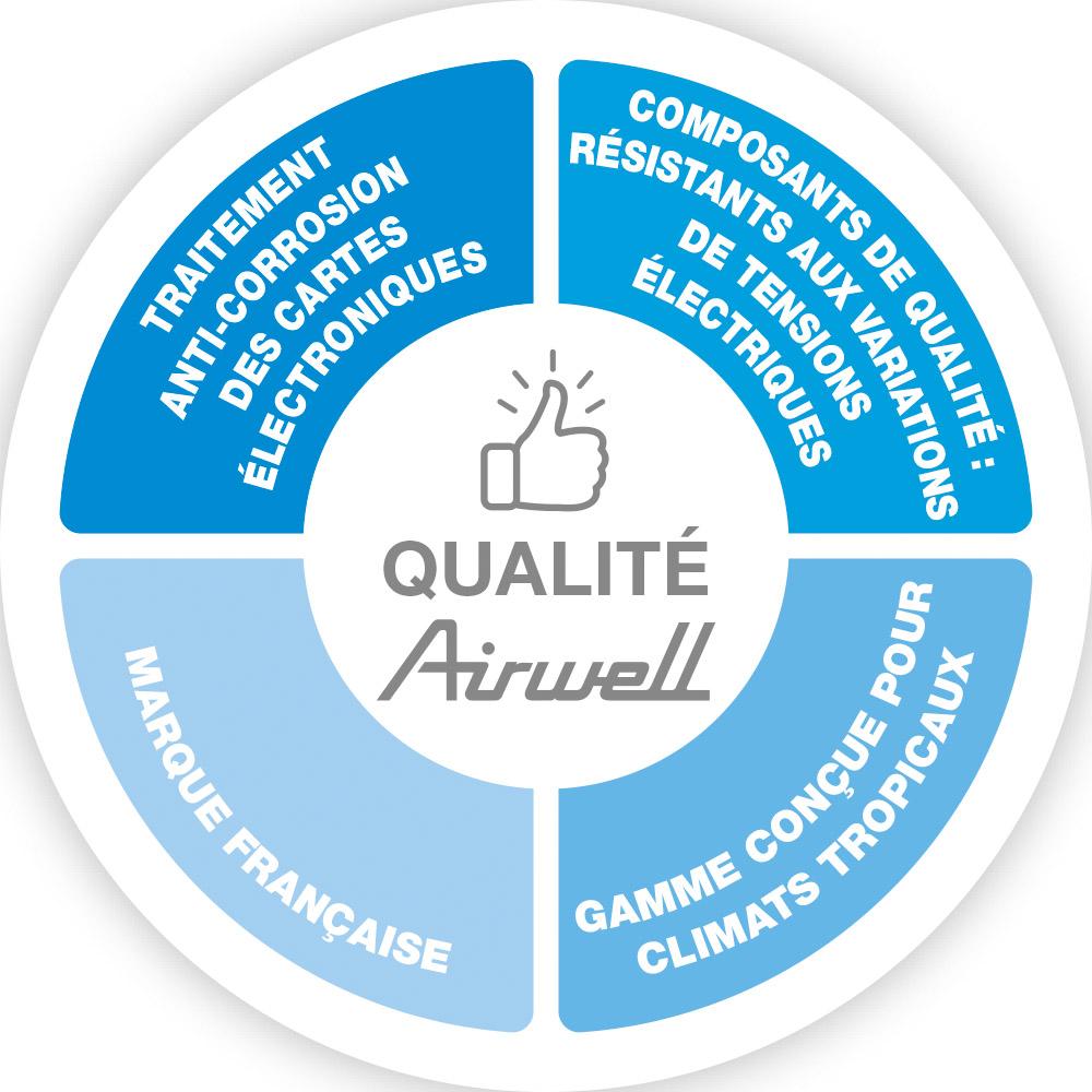 Airwell visuel qualité et déscription